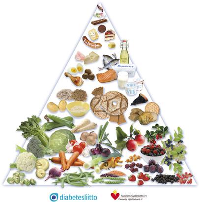 Suomen Diabetesliitto - Terveellinen ateriakokonaisuus